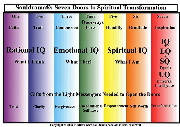 seven doorways of souldrama;spiritual workshops,our souls purpose, the journey of the soul